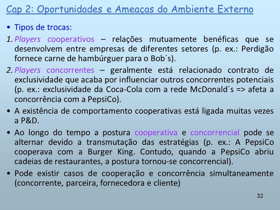 32 Cap 2: Oportunidades e Ameaças do Ambiente Externo Tipos de trocas: 1.Players cooperativos – relações mutuamente benéficas que se desenvolvem entre