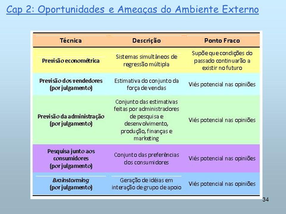 34 Cap 2: Oportunidades e Ameaças do Ambiente Externo