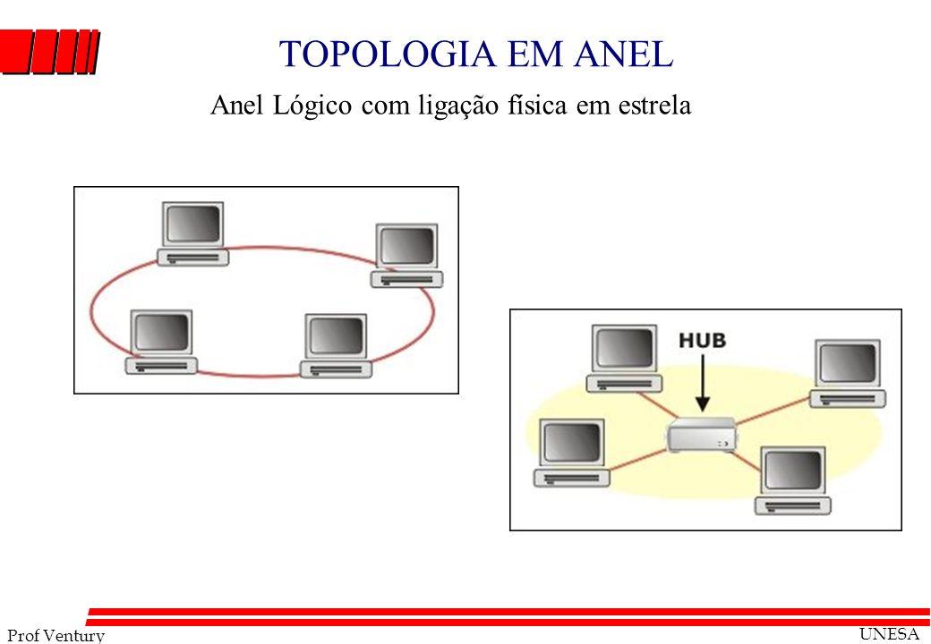 Prof Ventury UNESA TOPOLOGIA EM ANEL Anel Lógico com ligação física em estrela