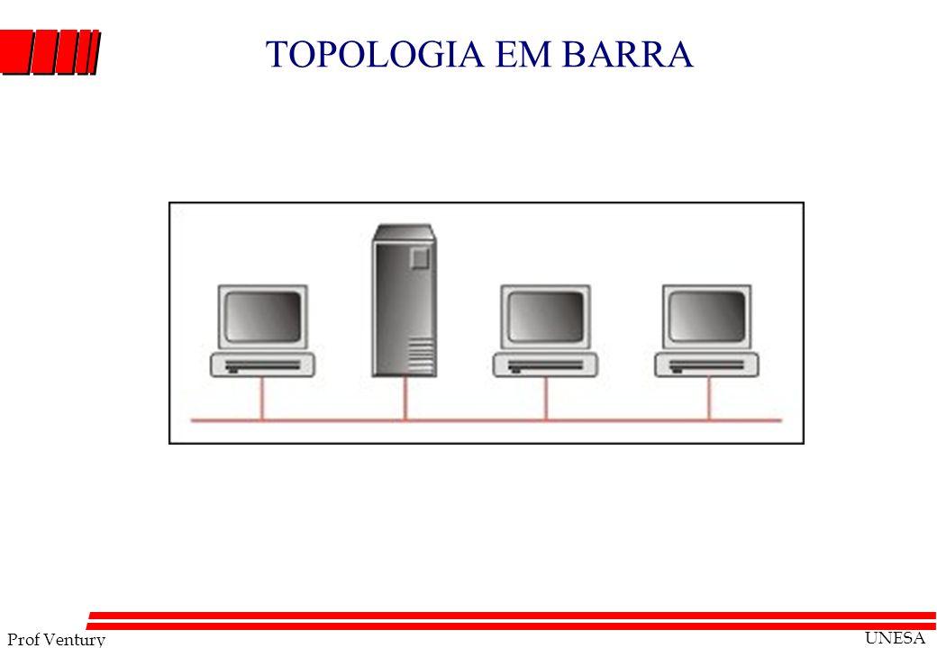 Prof Ventury UNESA TOPOLOGIA EM BARRA