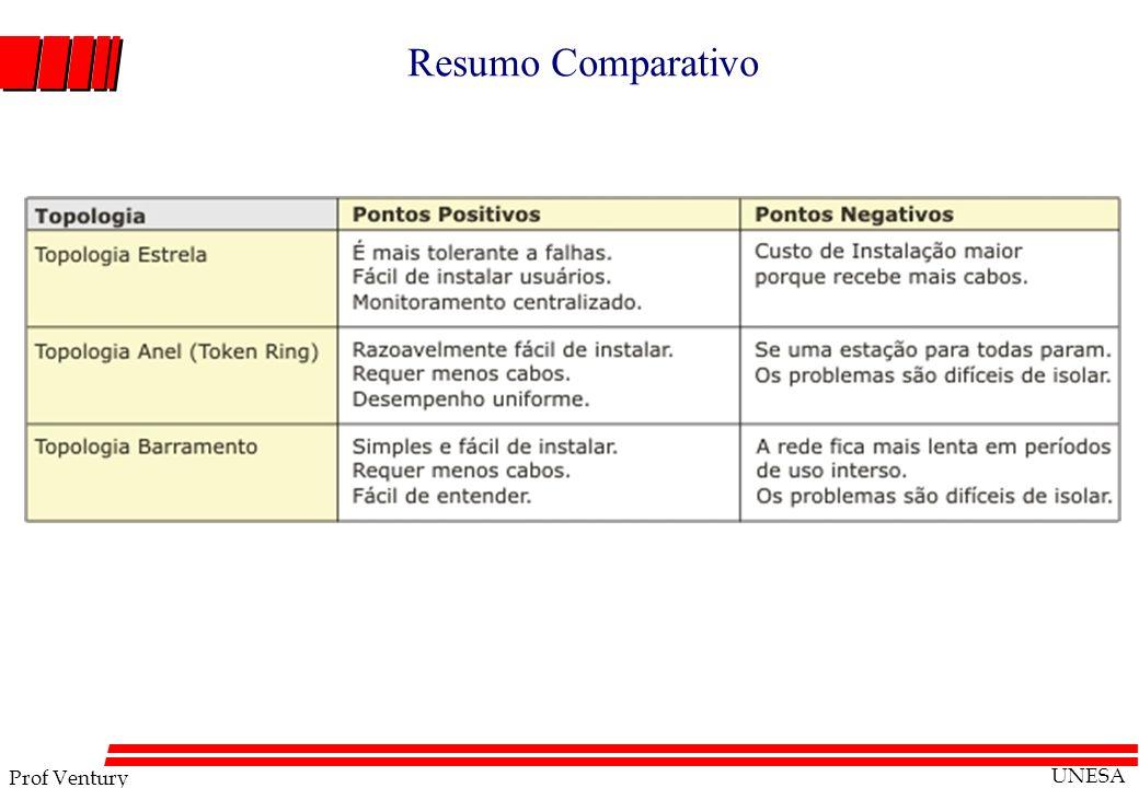 Prof Ventury UNESA Resumo Comparativo