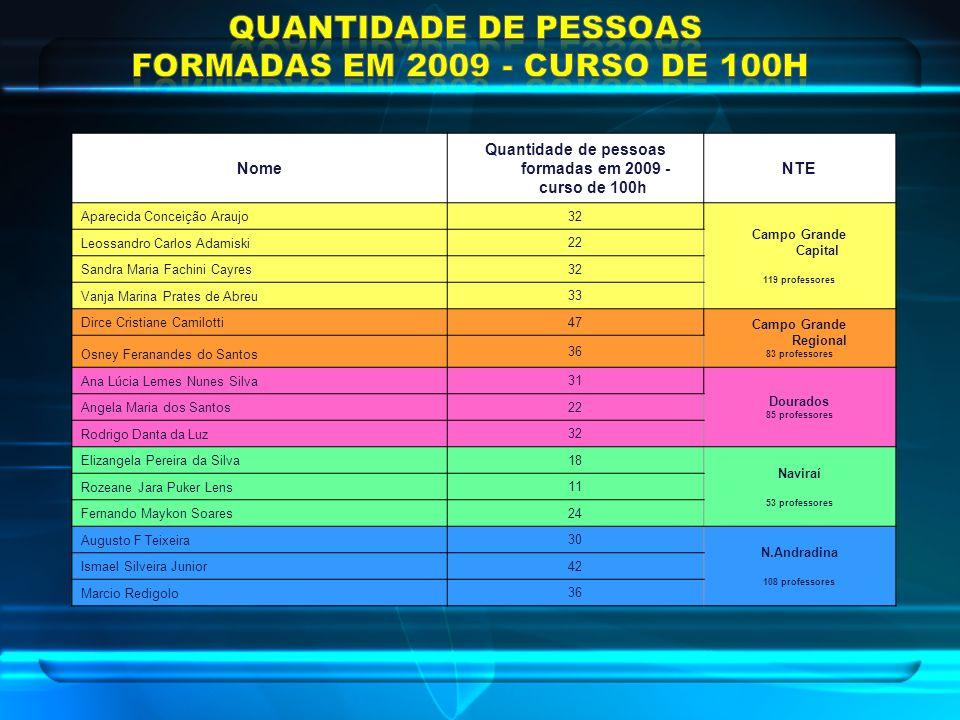 Nome Quantidade de pessoas formadas em 2009 - curso de 100h NTE Aparecida Conceição Araujo 32 Campo Grande Capital 119 professores Leossandro Carlos A