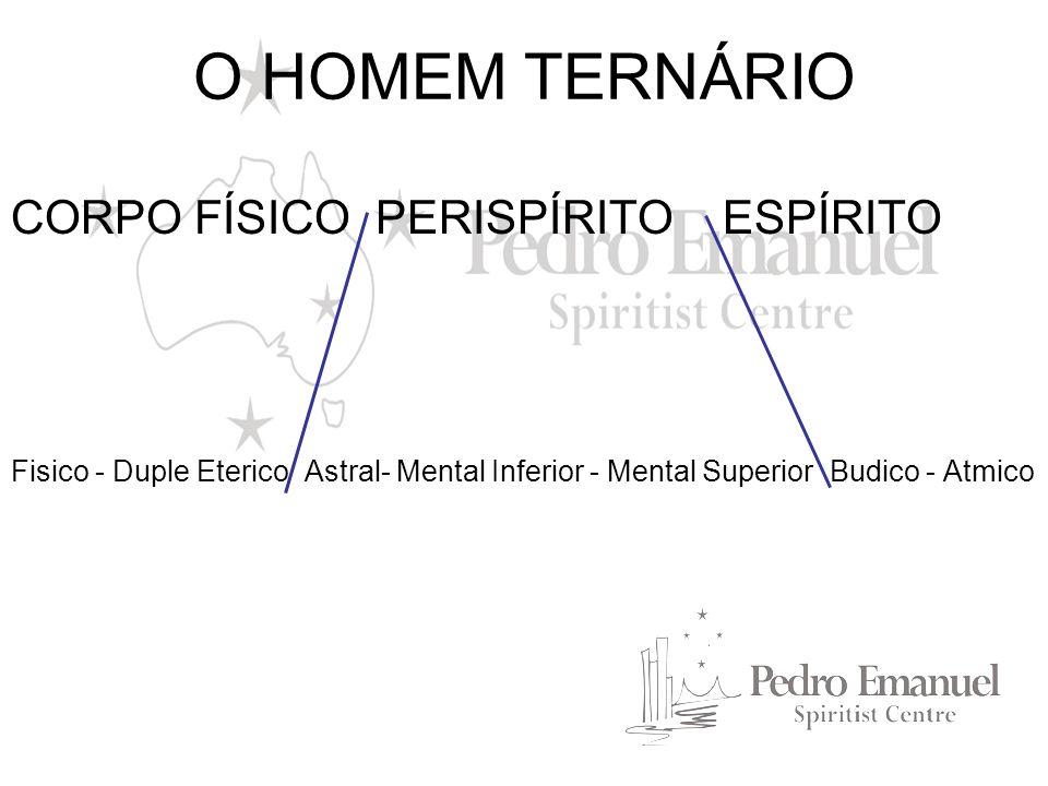 O HOMEM TERNÁRIO CORPO FÍSICO PERISPÍRITO ESPÍRITO Fisico - Duple Eterico Astral- Mental Inferior - Mental Superior Budico - Atmico