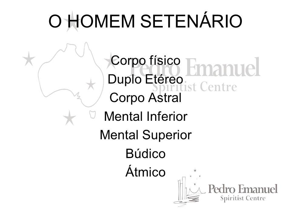 O HOMEM SETENÁRIO Corpo físico Duplo Etéreo Corpo Astral Mental Inferior Mental Superior Búdico Átmico