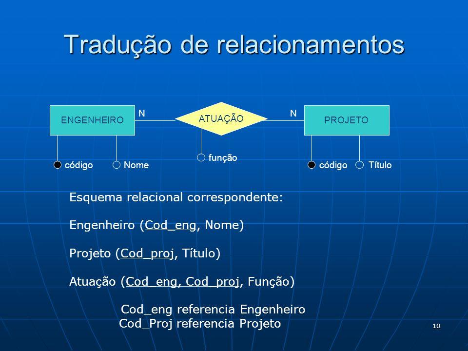 10 ENGENHEIRO ATUAÇÃO PROJETO códigoNome código Título função N N Tradução de relacionamentos Esquema relacional correspondente: Engenheiro (Cod_eng,