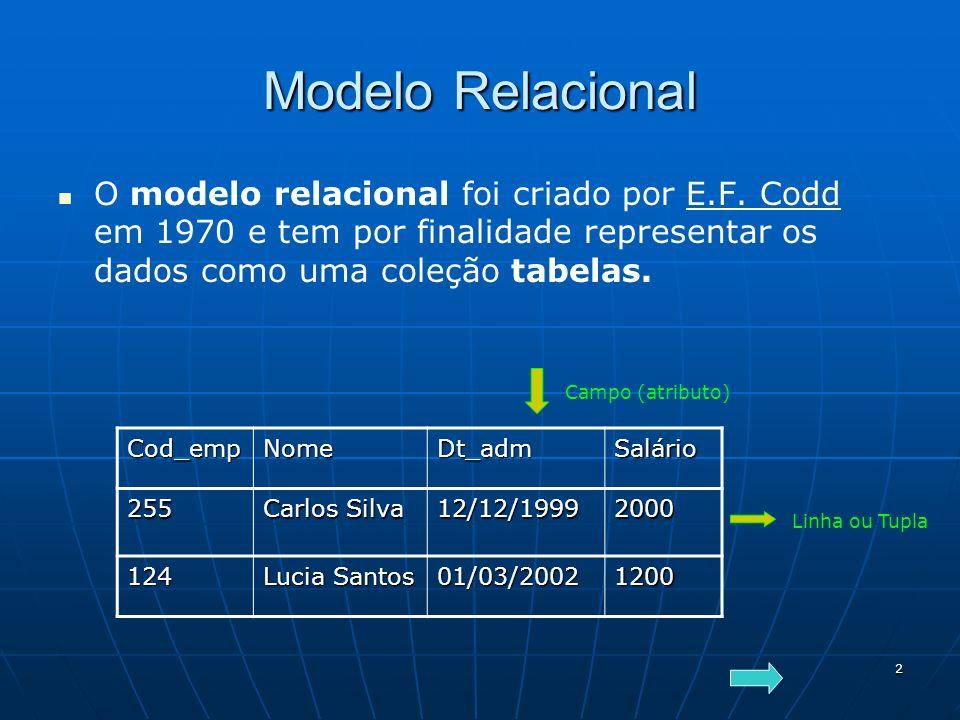 2 Modelo Relacional O modelo relacional foi criado por E.F. Codd em 1970 e tem por finalidade representar os dados como uma coleção tabelas.E.F. Codd