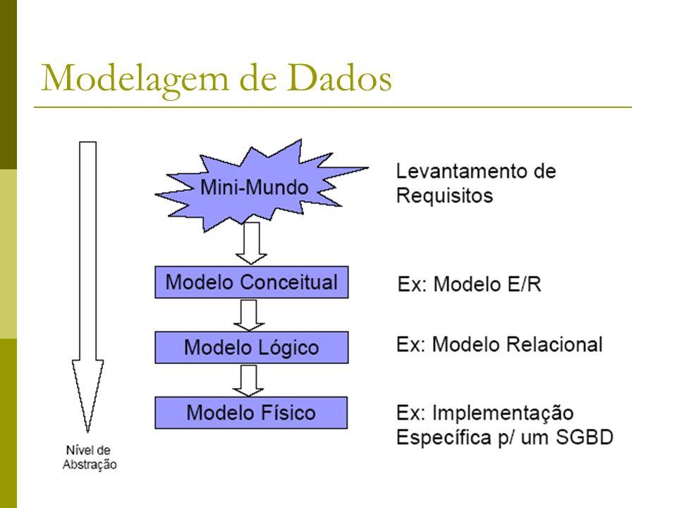 Roteiro Introdução Entidades Atributos Relacionamentos Estudos de Caso Exercícios Considerações Finais