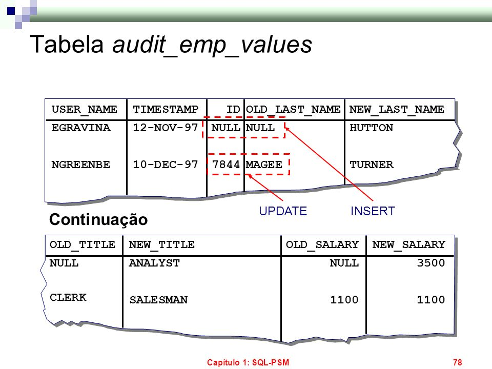 Capítulo 1: SQL-PSM78 Tabela audit_emp_values USER_NAME EGRAVINA NGREENBE TIMESTAMP 12-NOV-97 10-DEC-97 ID NULL 7844 OLD_LAST_NAME NULL MAGEE NEW_LAST