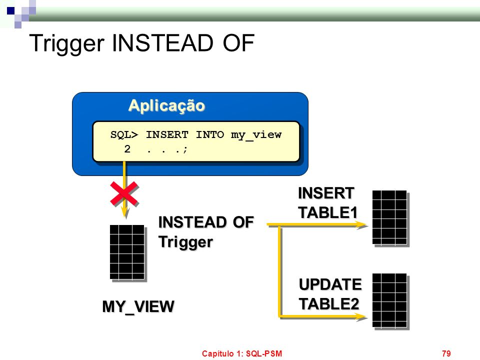 Capítulo 1: SQL-PSM79 Trigger INSTEAD OF Aplicação SQL> INSERT INTO my_view 2...; SQL> INSERT INTO my_view 2...; MY_VIEW INSTEAD OF Trigger INSERT TAB