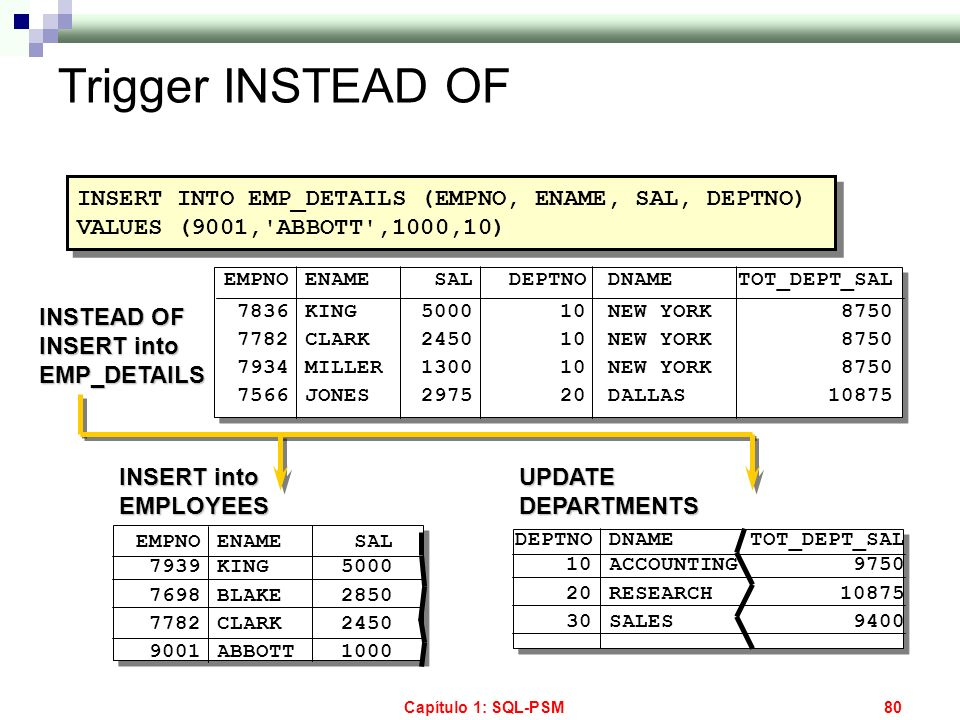 Capítulo 1: SQL-PSM80 Trigger INSTEAD OF EMPNO 7836 7782 7934 7566 ENAME KING CLARK MILLER JONES SAL 5000 2450 1300 2975 DEPTNO 10 20 DNAME NEW YORK D