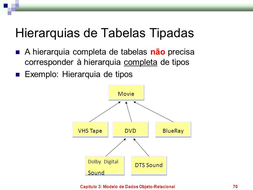 Capítulo 3: Modelo de Dados Objeto-Relacional70 Hierarquias de Tabelas Tipadas A hierarquia completa de tabelas não precisa corresponder à hierarquia