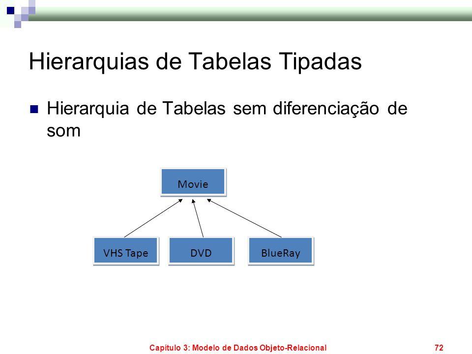 Capítulo 3: Modelo de Dados Objeto-Relacional72 Hierarquias de Tabelas Tipadas Hierarquia de Tabelas sem diferenciação de som Movie VHS Tape DVD BlueR