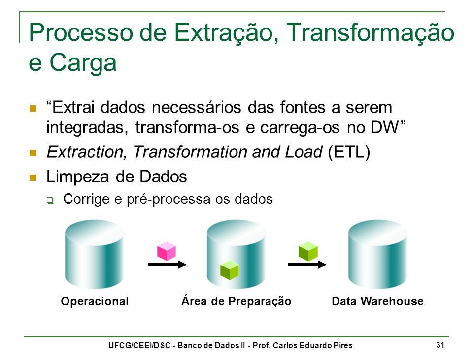 UFCG/CEEI/DSC - Banco de Dados II - Prof. Carlos Eduardo Pires 32 Transformação de Dados
