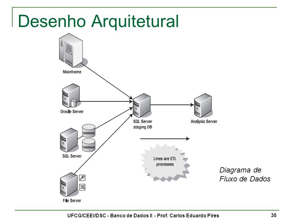 Mapeamento da Movimentação dos Dados UFCG/CEEI/DSC - Banco de Dados II - Prof.