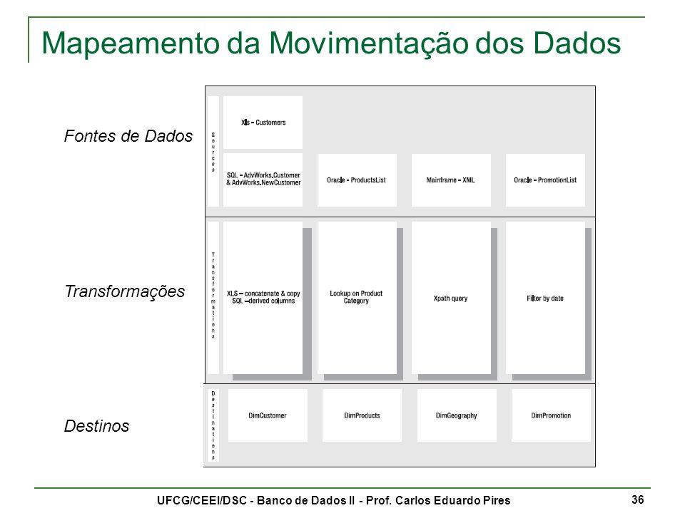 Refinando a Movimentação dos Dados UFCG/CEEI/DSC - Banco de Dados II - Prof.