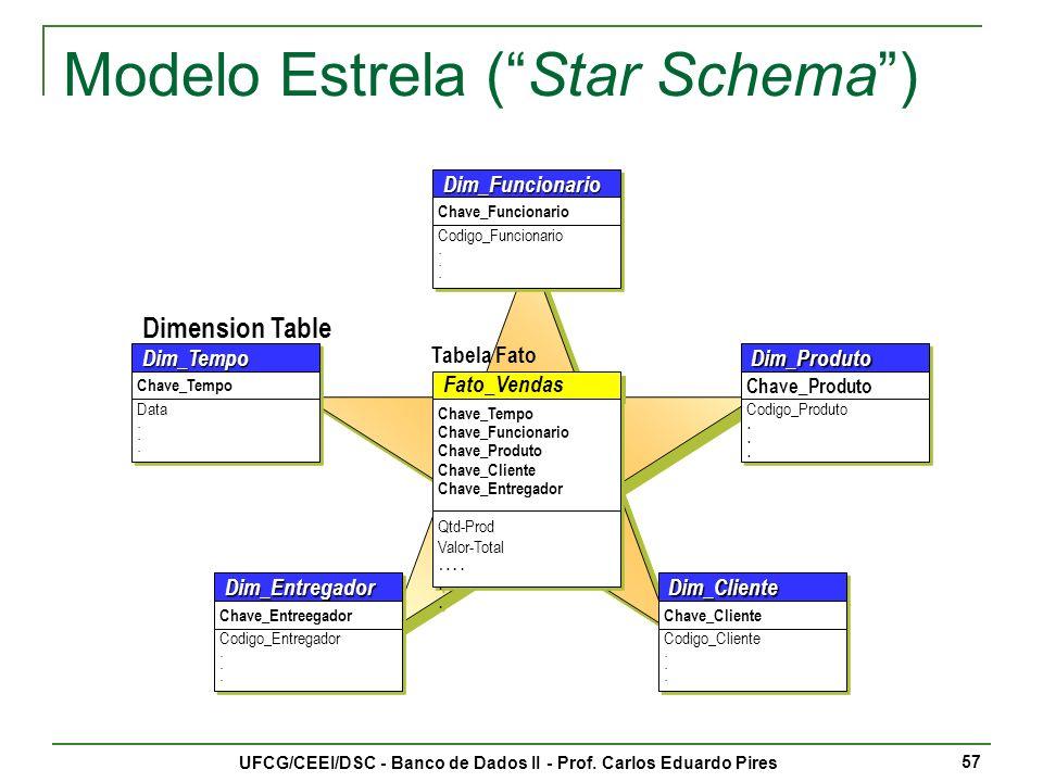 UFCG/CEEI/DSC - Banco de Dados II - Prof. Carlos Eduardo Pires 58 Modelo Estrela (Star Schema)