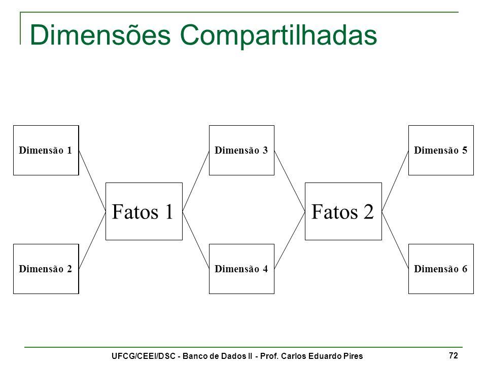 UFCG/CEEI/DSC - Banco de Dados II - Prof.Carlos Eduardo Pires 73 Fatos & Fatos.
