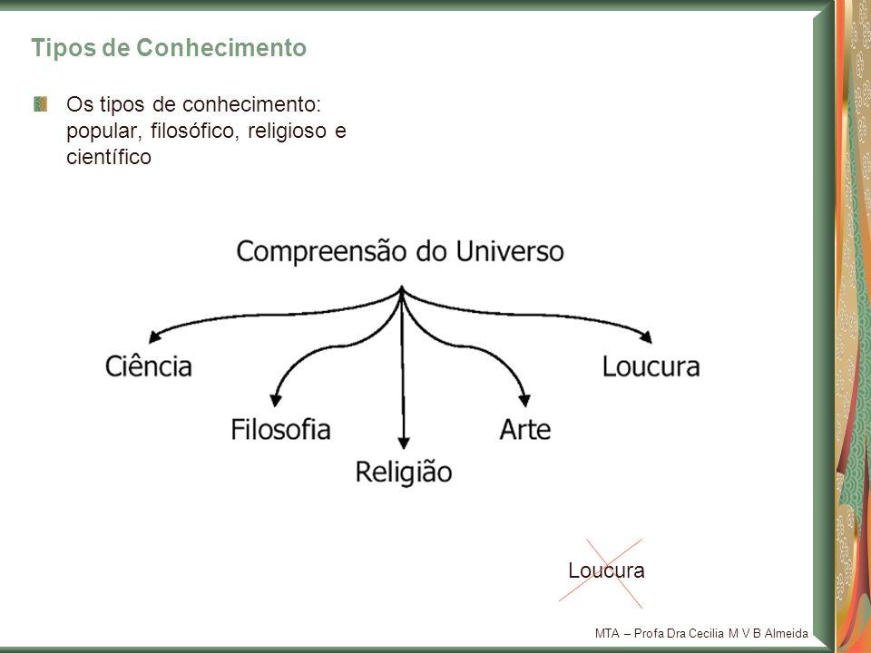 MTA – Profa Dra Cecilia M V B Almeida Tipos de Conhecimento Os tipos de conhecimento: popular, filosófico, religioso e científico Loucura