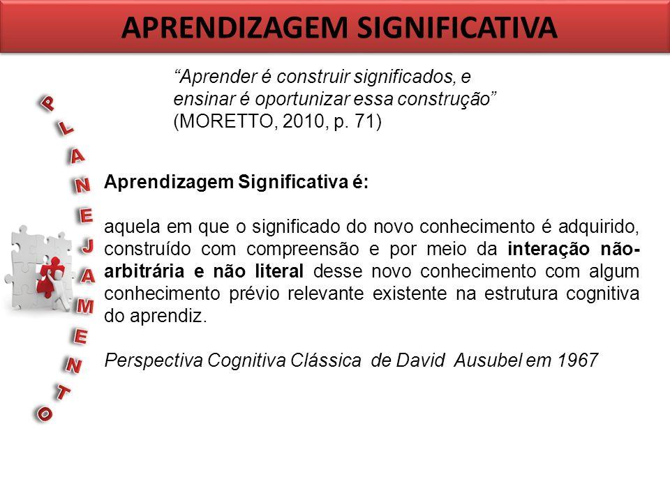 APRENDIZAGEM SIGNIFICATIVA Aprender é construir significados, e ensinar é oportunizar essa construção (MORETTO, 2010, p. 71) Aprendizagem Significativ