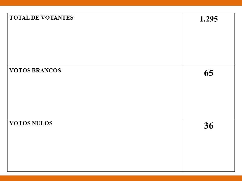 TOTAL DE VOTANTES 1.295 VOTOS BRANCOS 65 VOTOS NULOS 36