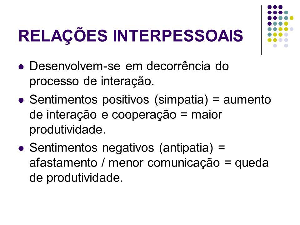 RELAÇÕES INTERPESSOAIS Desenvolvem-se em decorrência do processo de interação. Sentimentos positivos (simpatia) = aumento de interação e cooperação =