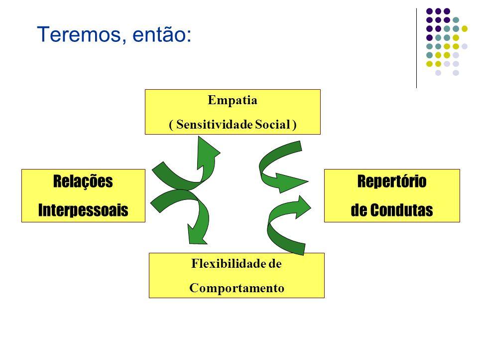 Teremos, então: Relações Interpessoais Empatia ( Sensitividade Social ) Flexibilidade de Comportamento Repertório de Condutas