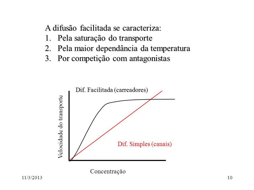 11/3/20139 Substâncias podem atravessar a membrana passivamente seguindo o seu gradiente de concentração por difusão simples ou por difusão facilitada