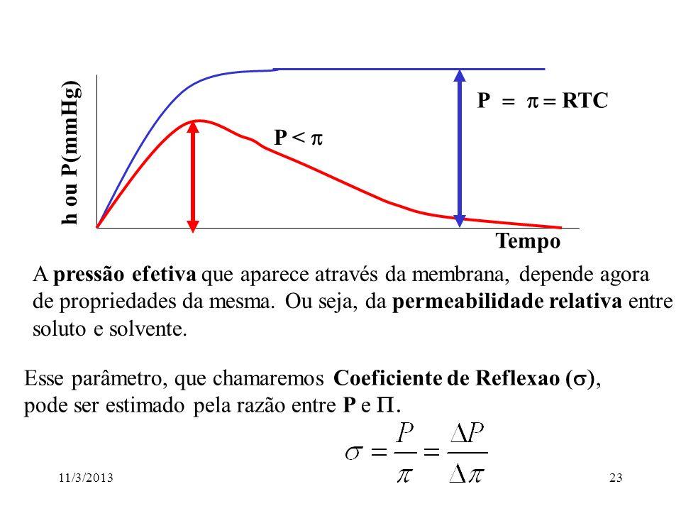 11/3/201322 Quando a MEMBRANA IMPORTA: PRESSÃO OSMÓTICA EFETIVA Suponha: Água + solutos Água Membrana h=? -Qual a altura h? - Qual a Pressão Osmótica