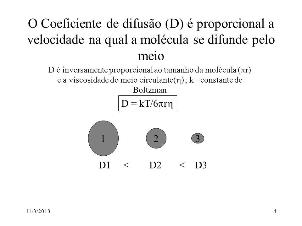 11/3/20134 O Coeficiente de difusão (D) é proporcional a velocidade na qual a molécula se difunde pelo meio D é inversamente proporcional ao tamanho da molécula ( r) e a viscosidade do meio circulante( ) ; k =constante de Boltzman D = kT/6 r 1 2 3 D1 < D2 < D3