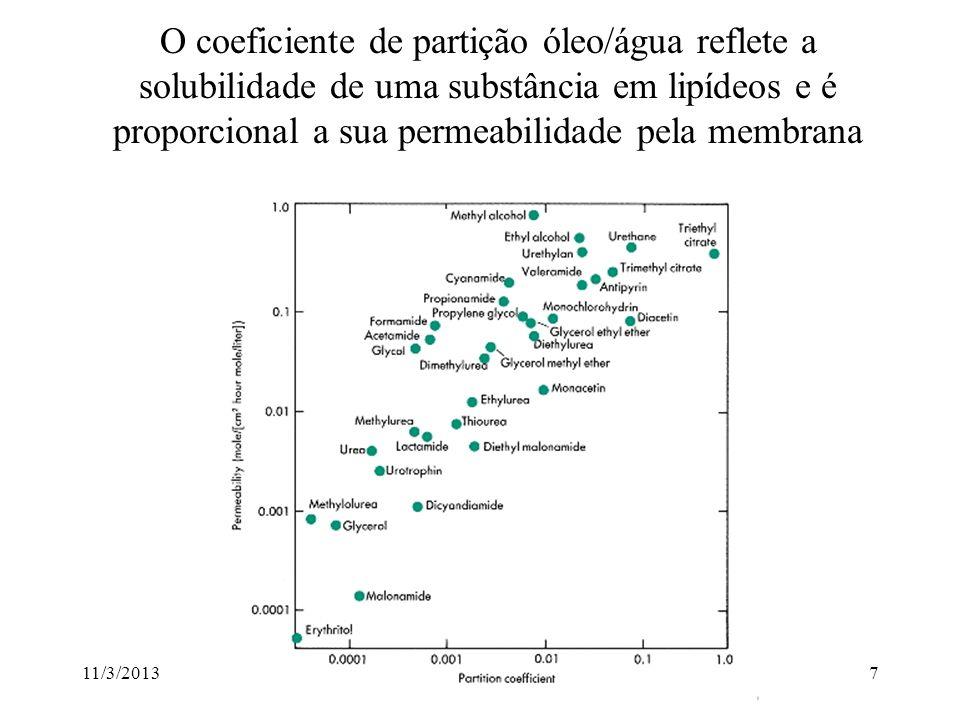11/3/201327 As hemácias como sensores de tonicidade Em 290 mOsm sacarose Em 100 mOsm sacarose Sol.
