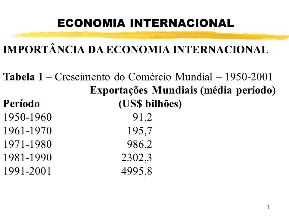 ECONOMIA INTERNACIONAL IMPORTÂNCIA DA ECONOMIA INTERNACIONAL Tabela 1 – Crescimento do Comércio Mundial – 1950-2001 Exportações Mundiais (média período) Período(US$ bilhões) 1950-1960 91,2 1961-1970 195,7 1971-1980 986,2 1981-1990 2302,3 1991-2001 4995,8 1