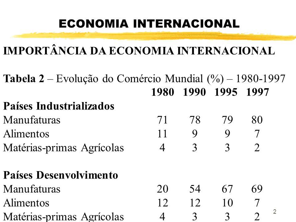 ECONOMIA INTERNACIONAL IMPORTÂNCIA DA ECONOMIA INTERNACIONAL Tabela 3 – Participação países em Desenvolvimento em diversos indicadores globais (%) Média 1991-971980 1990 2000 Fluxos totais de capital privados12,8 9,9 7,6 7,6 Total investimento externo31,2 25,9 18,915,9 Produção Global20,7 21,6 21,722,5 Comércio Global29,2 30,7 30,733,4 População Global86,0 85,0 85,185,2 3