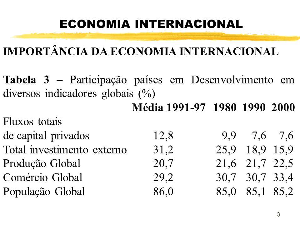 ECONOMIA INTERNACIONAL IMPORTÂNCIA DA ECONOMIA INTERNACIONAL Tabela 4 – Brasil: Composição do comércio (%) 1965-2000 19651980 2000 Exportações Produtos Primários74,428,9 18,3 Produtos Industrializados24,969,7 80,0 Outros 0,7 1,4 1,7 Importações Produtos Primários36,650,7 13,4 Produtos Industrializados63,049,3 86,6 Outros 0,4 0,0 0,0 4