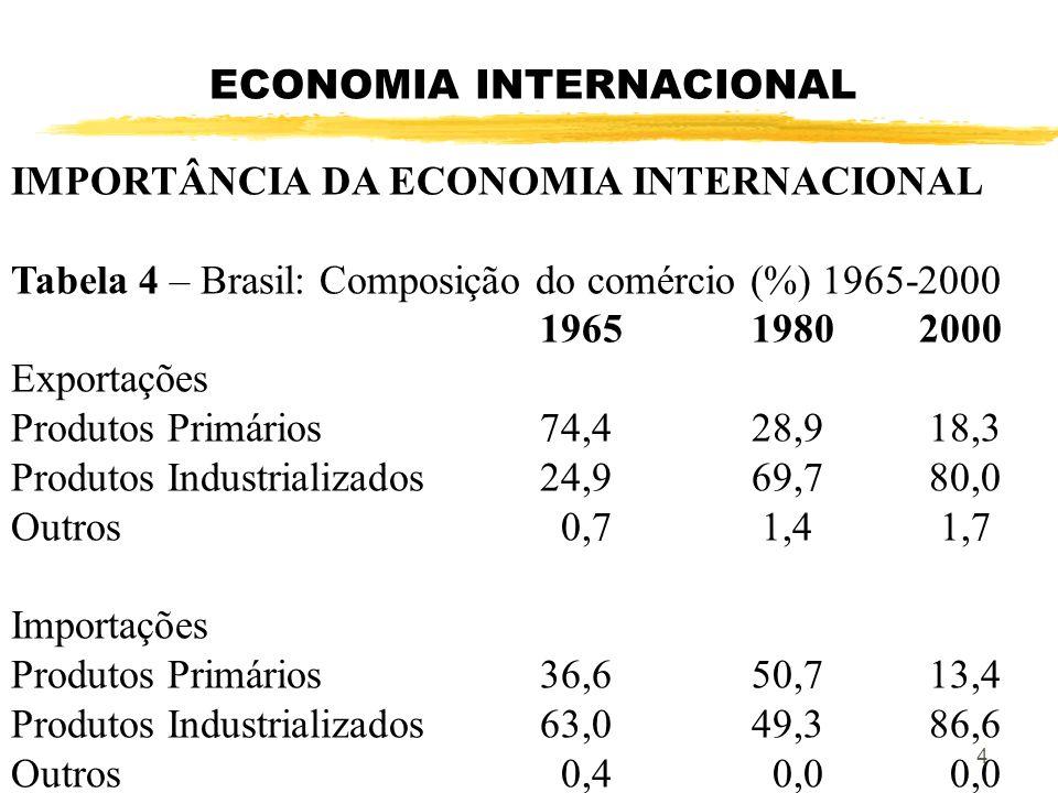ECONOMIA INTERNACIONAL IMPORTÂNCIA DA ECONOMIA INTERNACIONAL Tabela 4 – Brasil: Composição do comércio (%) 1965-2000 19651980 2000 Exportações Produto