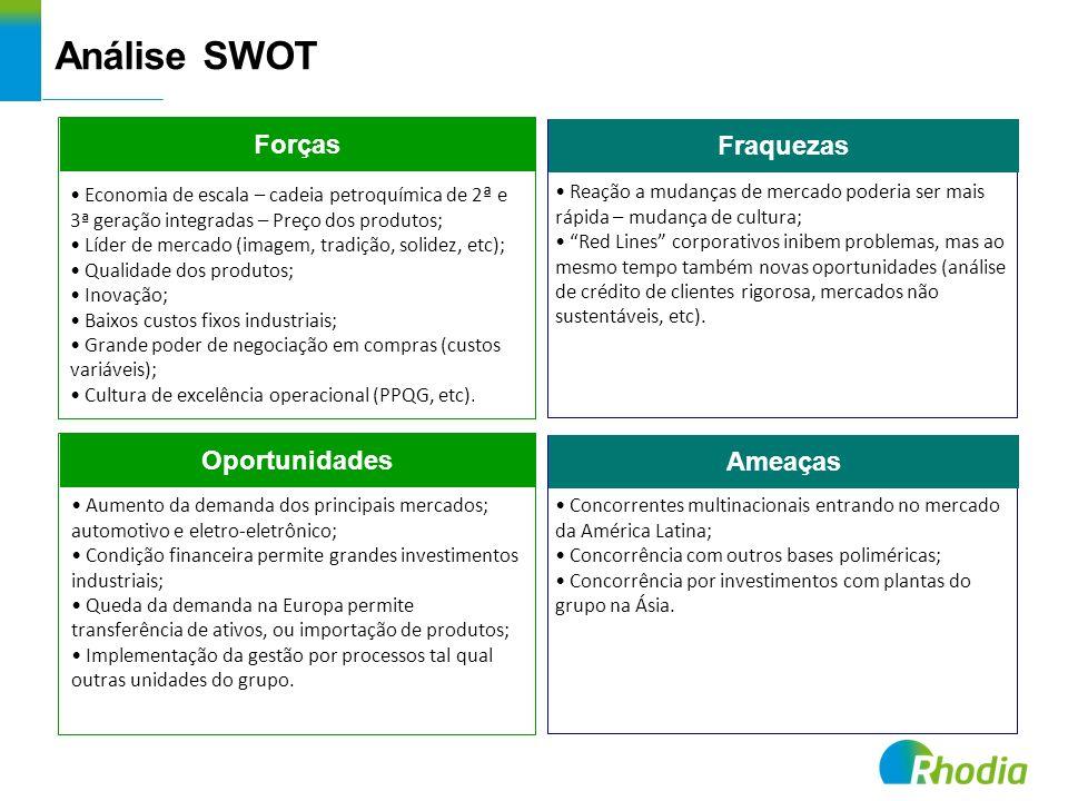 Análise SWOT Forças Fraquezas Oportunidades Ameaças Economia de escala – cadeia petroquímica de 2 ª e 3ª geração integradas – Preço dos produtos; Líde