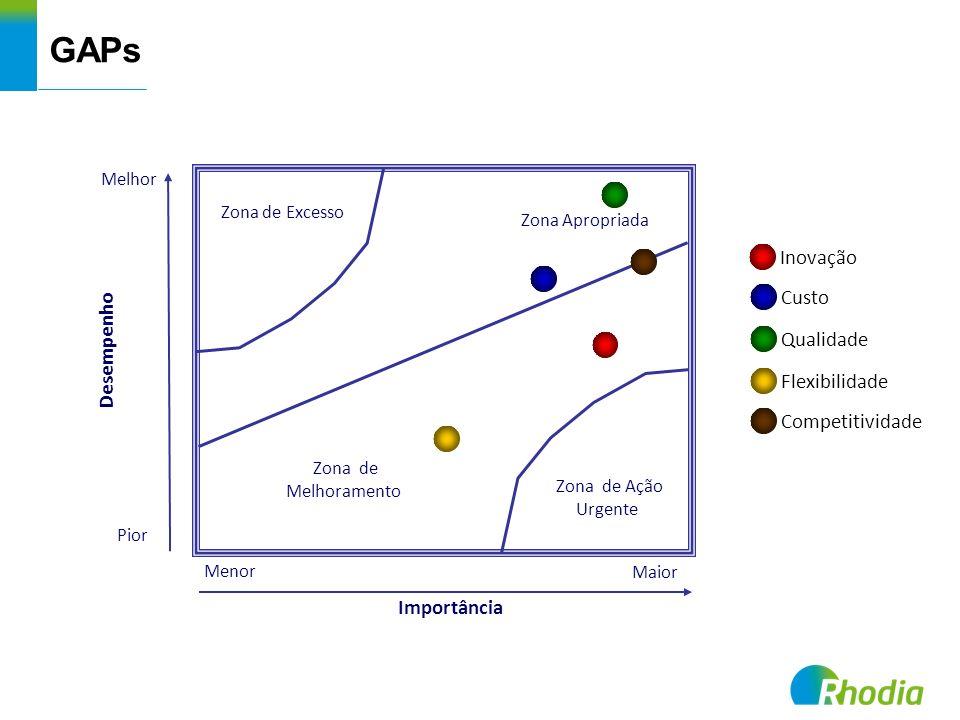 GAPs Zona de Excesso Zona Apropriada Zona de Melhoramento Zona de Ação Urgente Desempenho Importância Melhor Pior Menor Maior Inovação Custo Qualidade