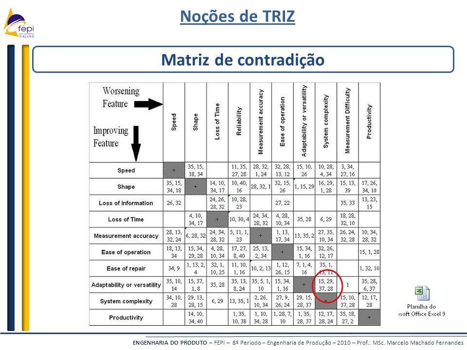 ENGENHARIA DO PRODUTO – FEPI – 8º Período – Engenharia de Produção – 2010 – Prof.: MSc. Marcelo Machado Fernandes Matriz de contradição Noções de TRIZ