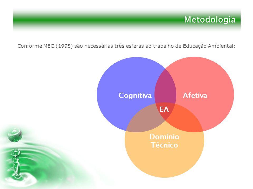 Metodologia Conforme MEC (1998) são necessárias três esferas ao trabalho de Educação Ambiental: CognitivaAfetiva Domínio Técnico EA