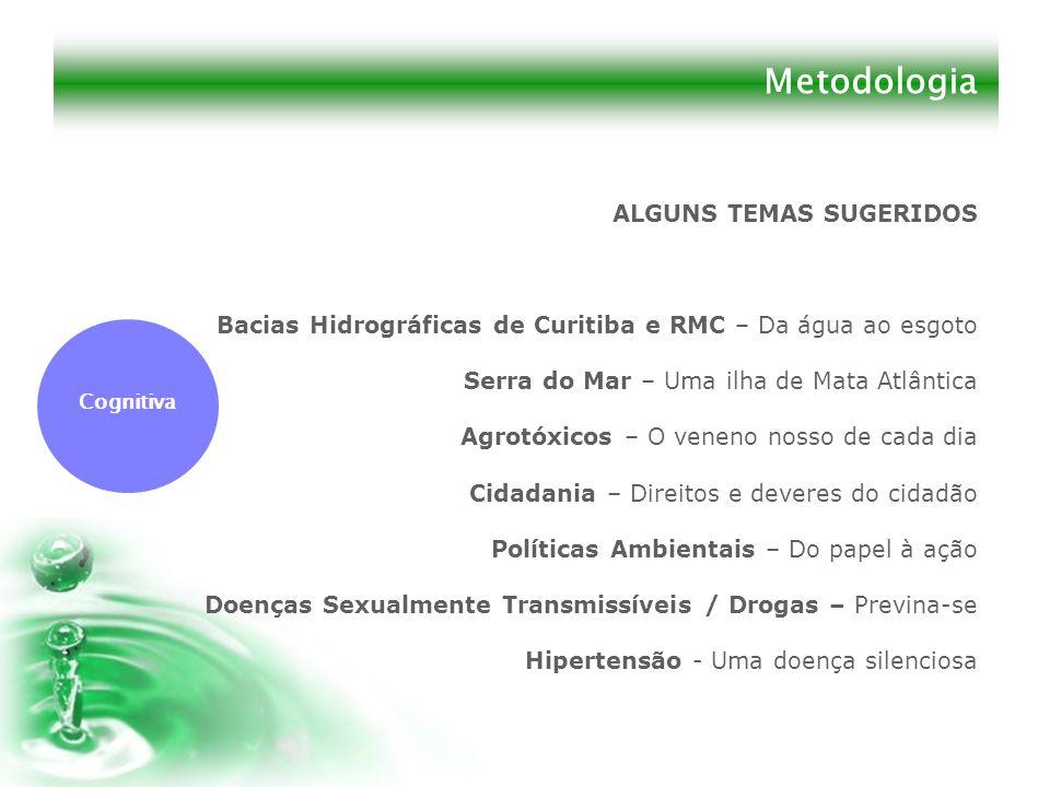 Metodologia ALGUNS TEMAS SUGERIDOS Bacias Hidrográficas de Curitiba e RMC – Da água ao esgoto Serra do Mar – Uma ilha de Mata Atlântica Agrotóxicos –