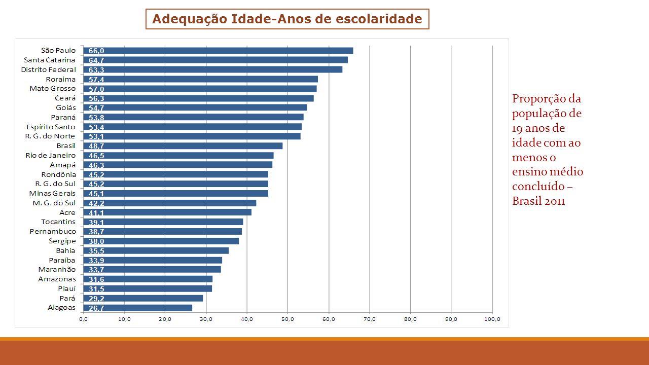 Proporção da população de 19 anos de idade com ao menos o ensino médio concluído – Brasil 2011 Adequação Idade-Anos de escolaridade