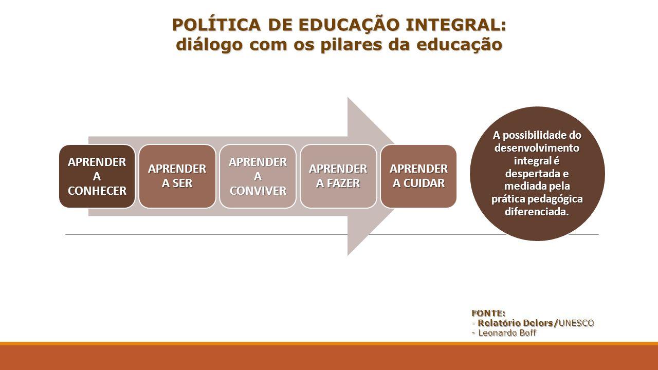 POLÍTICA DE EDUCAÇÃO INTEGRAL: diálogo com os pilares da educação FONTE: - Relatório Delors/UNESCO - Leonardo Boff APRENDER A CONHECER APRENDER A SER