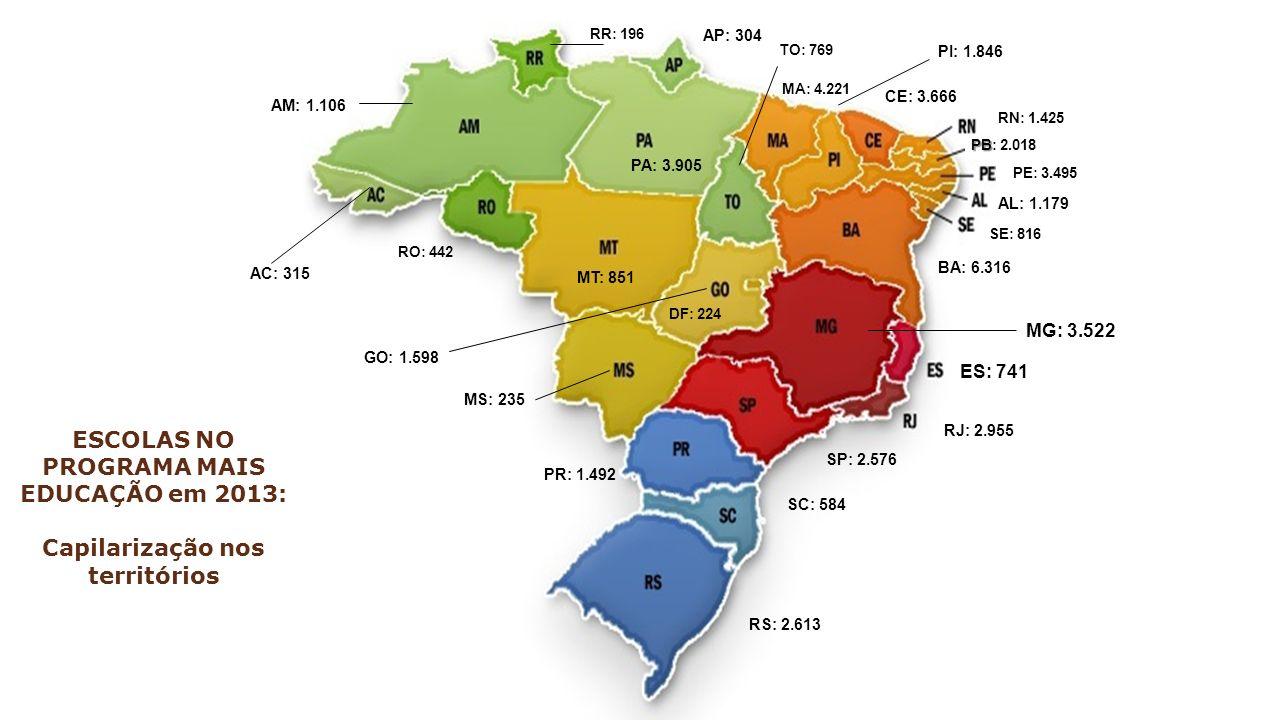 ESCOLAS NO PROGRAMA MAIS EDUCAÇÃO em 2013: Capilarização nos territórios AC: 315 AL: 1.179 ES: 741 RJ: 2.955 SP: 2.576 PR: 1.492 SC: 584 RS: 2.613 CE: