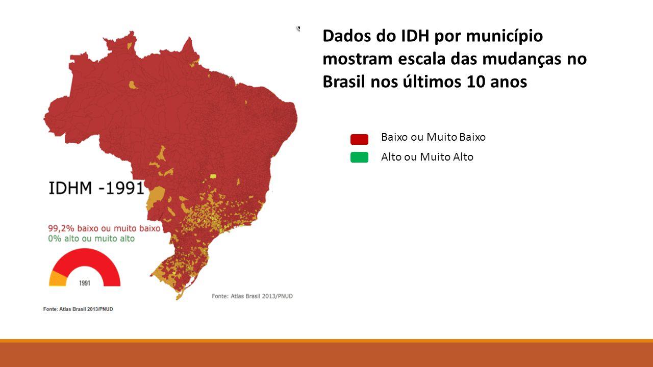 Dados do IDH por município mostram escala das mudanças no Brasil nos últimos 10 anos Baixo ou Muito Baixo Alto ou Muito Alto