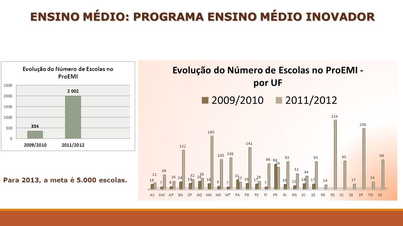 ENSINO MÉDIO: PROGRAMA ENSINO MÉDIO INOVADOR Para 2013, a meta é 5.000 escolas.
