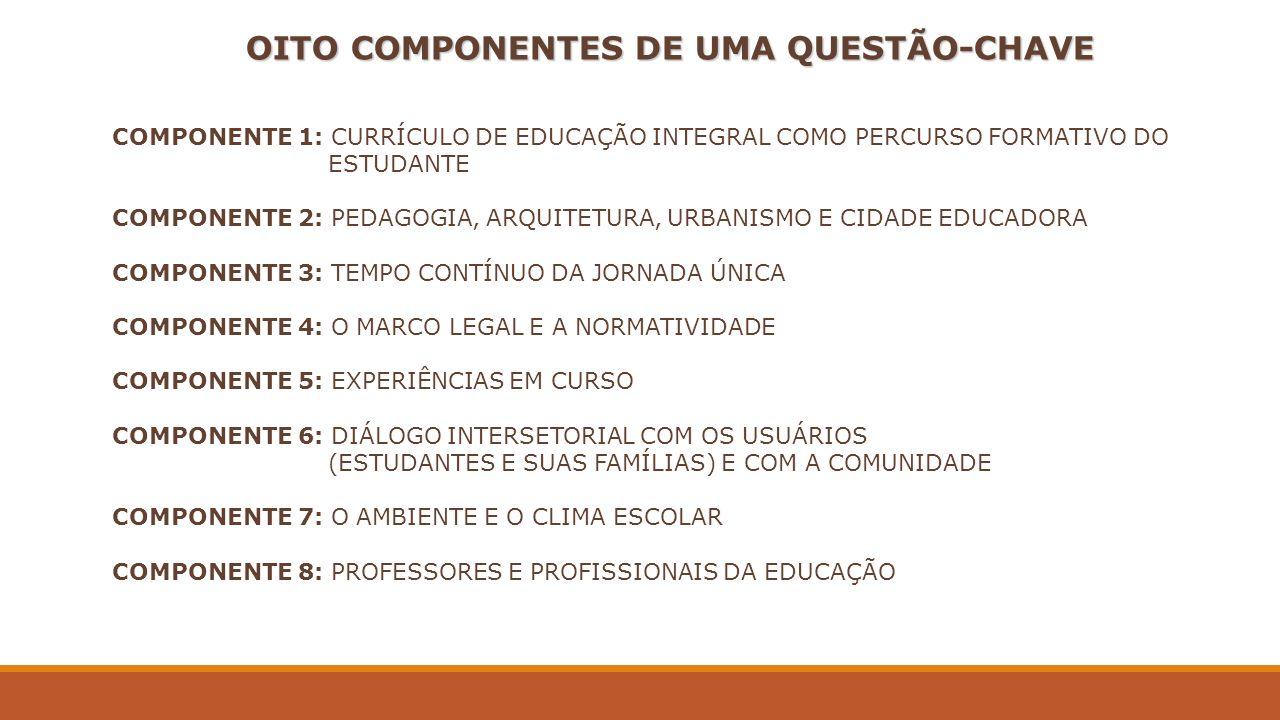 OITO COMPONENTES DE UMA QUESTÃO-CHAVE COMPONENTE 1: CURRÍCULO DE EDUCAÇÃO INTEGRAL COMO PERCURSO FORMATIVO DO ESTUDANTE COMPONENTE 2: PEDAGOGIA, ARQUI