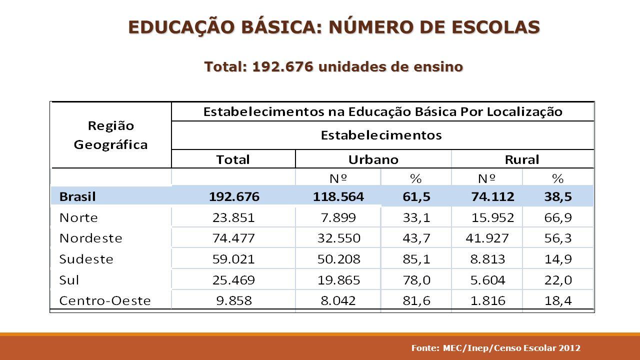 EDUCAÇÃO BÁSICA: NÚMERO DE ESCOLAS Total: 192.676 unidades de ensino Fonte: MEC/Inep/Censo Escolar 2012