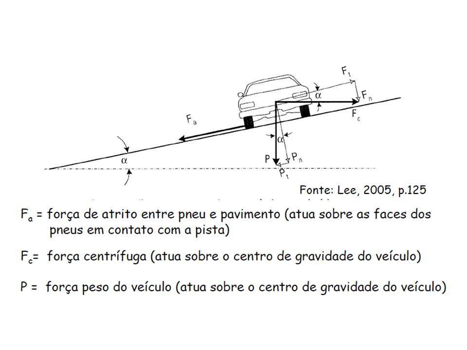 25 A geometria e a dinâmica de movimento Denomina-se Distância Dupla de Visibilidade de Parada a distância mínima que dois veículos podem parar quando vêm de encontro um ao outro na mesma faixa de tráfego.