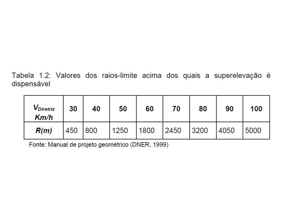 Fonte: Manual de projeto geométrico (DNER, 1999)