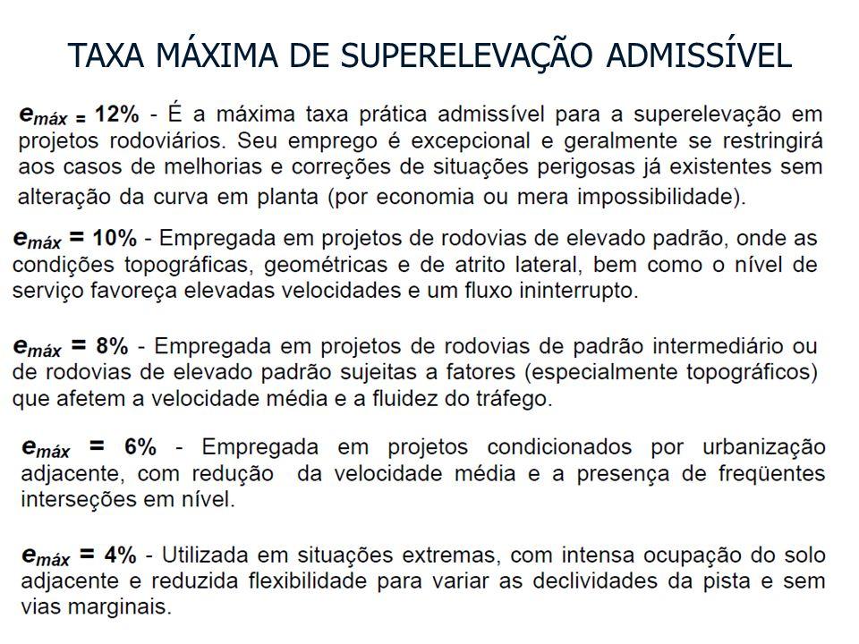 Valores Mínimos COMPRIMENTO DE TRANSIÇÃO DA SUPERELEVAÇÃO (L) 1)Critério do Máximo Crescimento da Aceleração Centrífuga