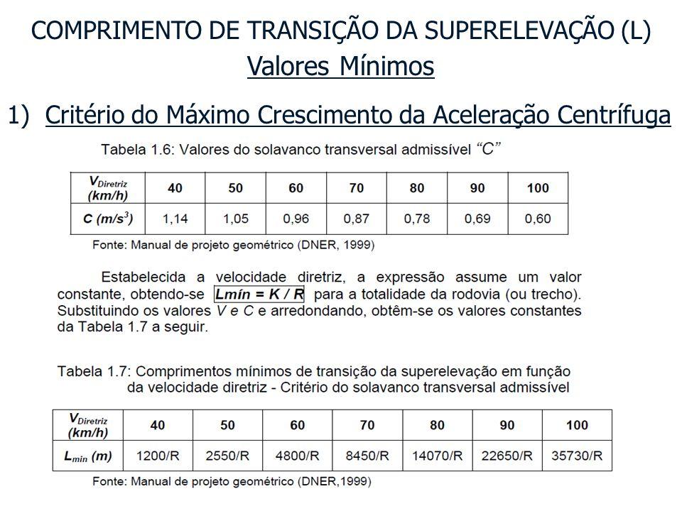 Valores Mínimos COMPRIMENTO DE TRANSIÇÃO DA SUPERELEVAÇÃO (L) 2) Critério da Máxima Rampa de Superelevação Admissível